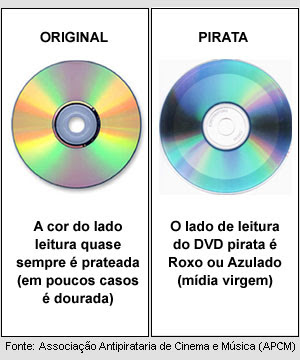 Como diferenciar Cds e DVDs piratas dos originais
