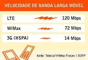 LTE: nova tecnologia de banda larga móvel 4G