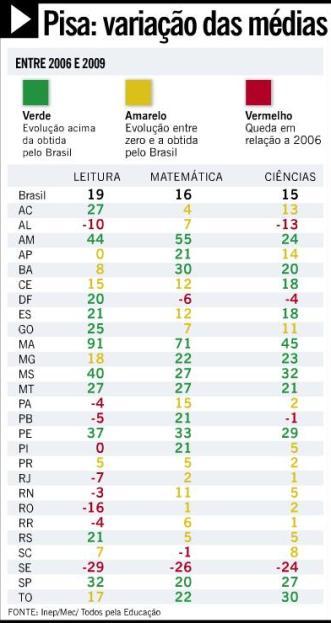 Avanços na educação do Maranhão segundo avaliação do PISA