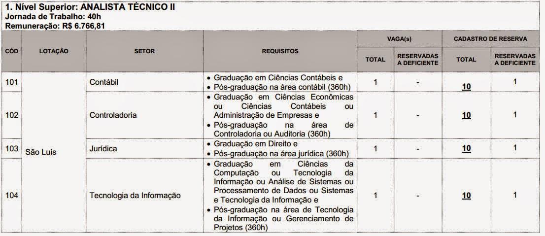 Edital do concurso 2014 do Sebrae do Maranhão