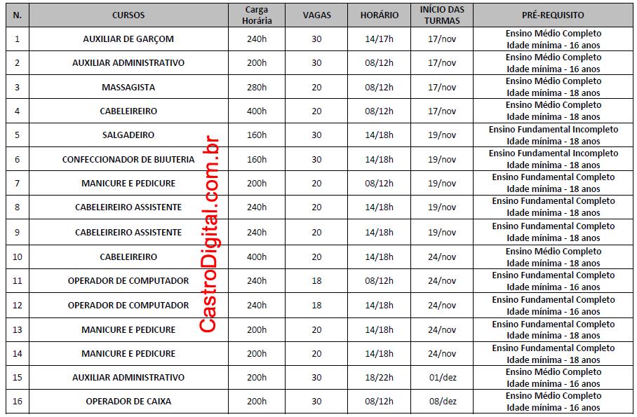 Inscrições para cursos grátis no SENAC de Bacabal – Editais PSG 95 e 102/2014