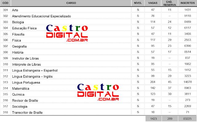 Concorrência do concurso 2015 para Professor do Maranhão (Seduc-MA) – número de inscrições por cargo/disciplina