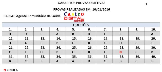 Gabarito preliminar do seletivo 2015 da Prefeitura de Bacabal para Agente de Saúde