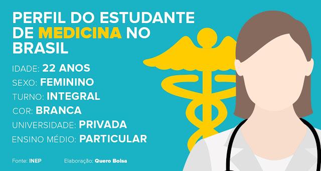 Descubra o perfil do estudante de cada curso superior no Brasil